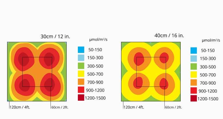 fSpectrum+ PPFD Performance