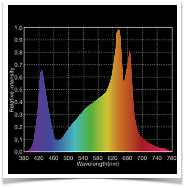 excite Grow Light Spectrum